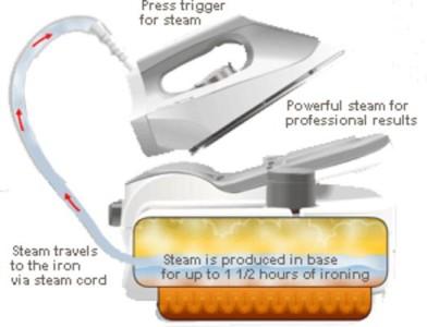 Rowenta dg5030 pressure iron amp steamer pro iron steam station expert