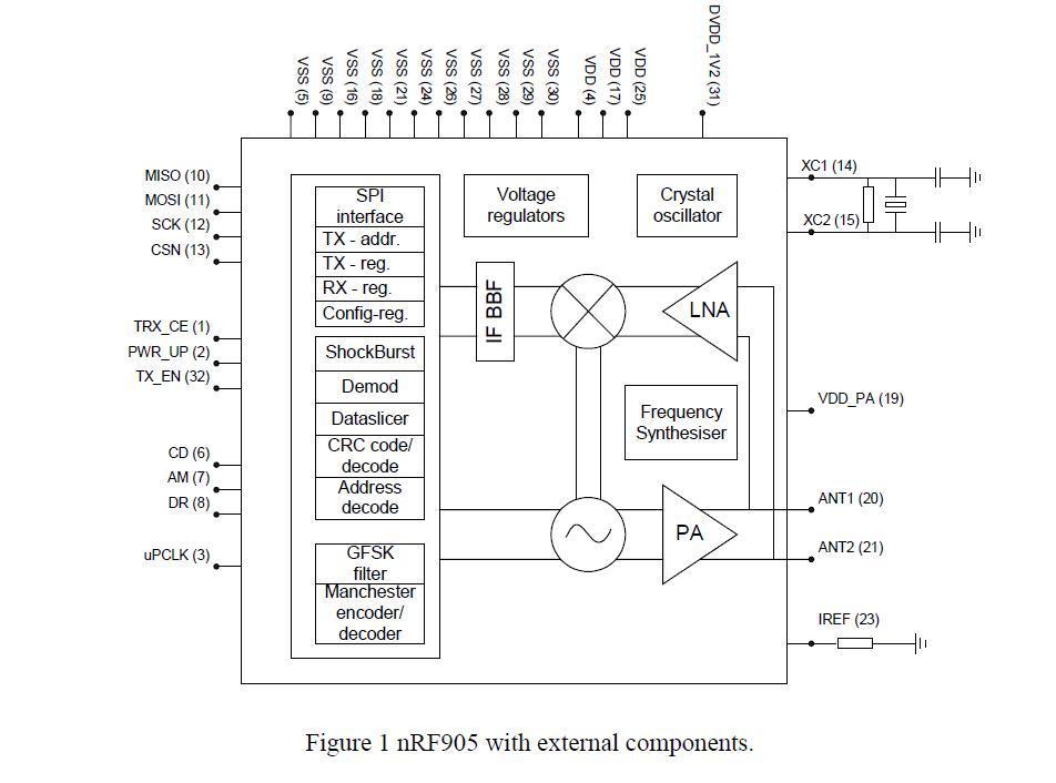nrf905 433mhz radio transceiver wireless module rf