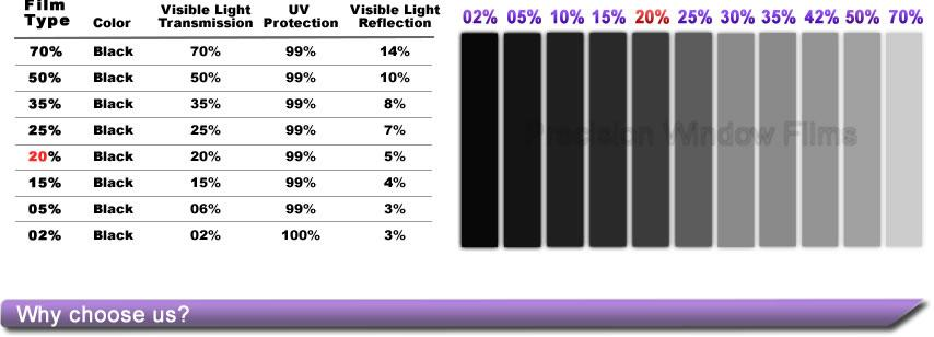 Best auto window tint brand for What is the best window brand