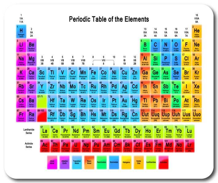 Nueva tabla peridica de elementos mouse pad mouse mat regalo para nueva tabla periodica de elementos mouse pad mouse urtaz Images