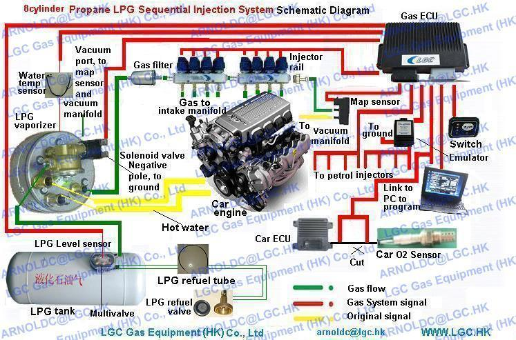 Propane LPG Sequential Injection System Conversion Kits fr gasoline