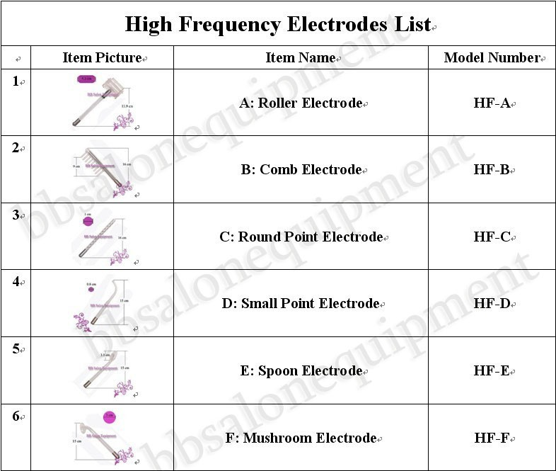 Wich taht facial frequency high use