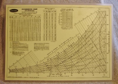 how to use psychrometric chart