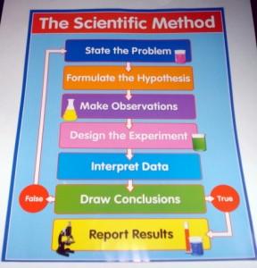 Scientific method chart for kids