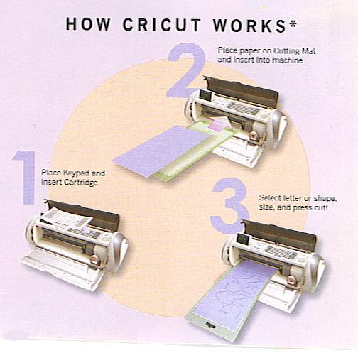 CRICUT Expression Die Cutting Machine W/ 2 Cartridges