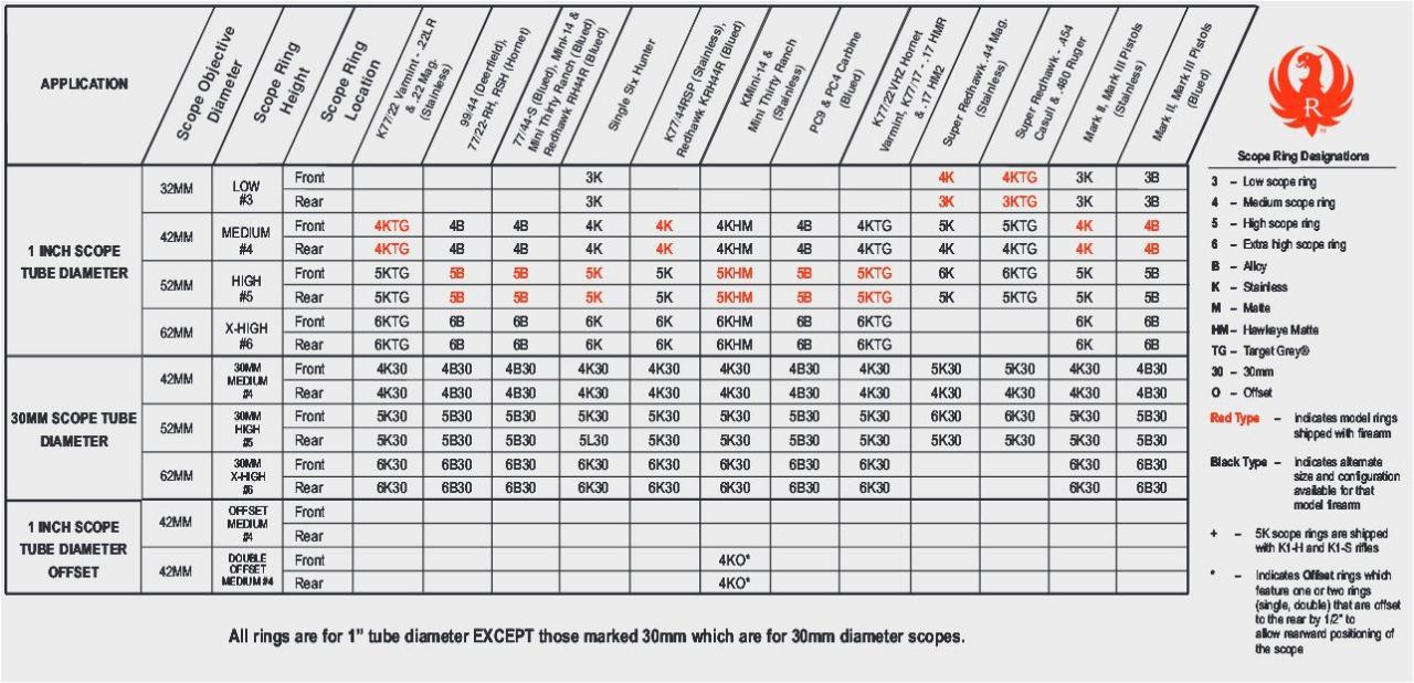 weaver base chart - Mersn.proforum.co