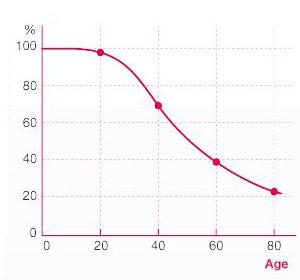 Amount of collagen youth