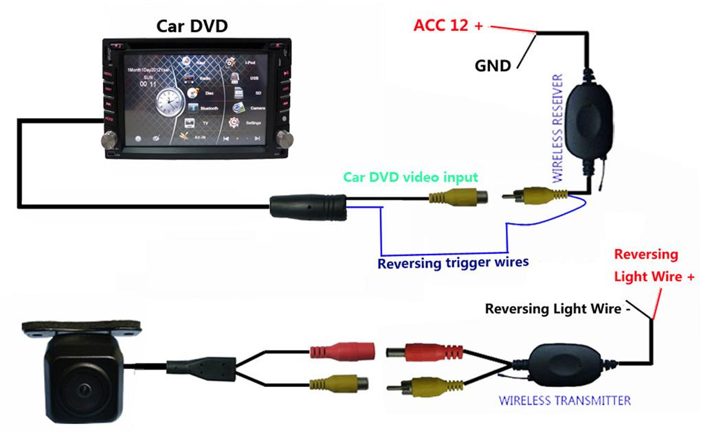 connect to car dvd, following chart shows:
