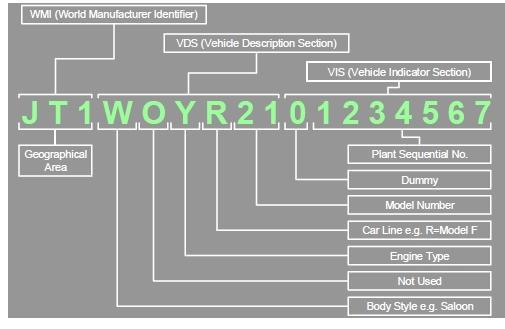 Rav 4 Date Of Manufacture - Rav 4 Club - Toyota Owners Club
