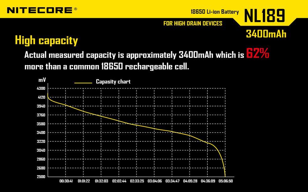 NiteCore TM06S 4000 Lumens LED Flashlight w/ 4 x 3400mAh ...