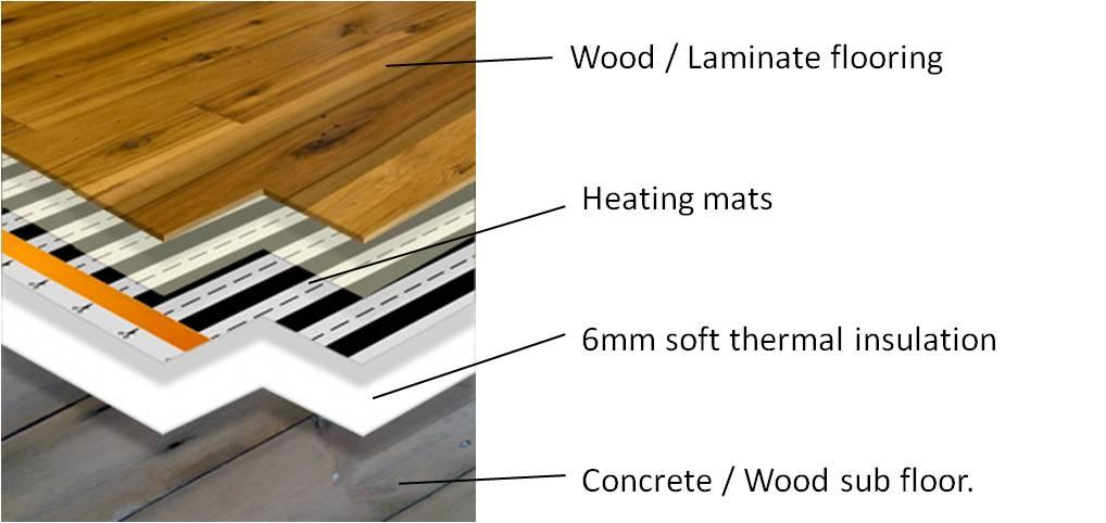 Laminate Flooring Underfloor Heating Underlay Flooring Designs
