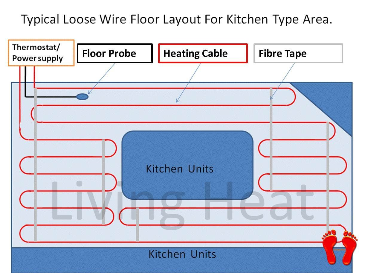 underfloor heating cable kit with thermostat option for. Black Bedroom Furniture Sets. Home Design Ideas